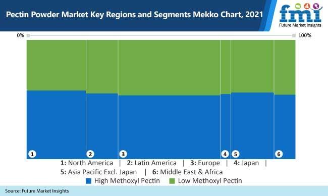 pectin powder market key regions and segments mekko chart, 2021