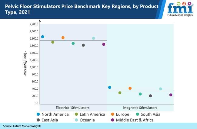 pelvic floor stimulators price benchmark key regions by product type, 2021