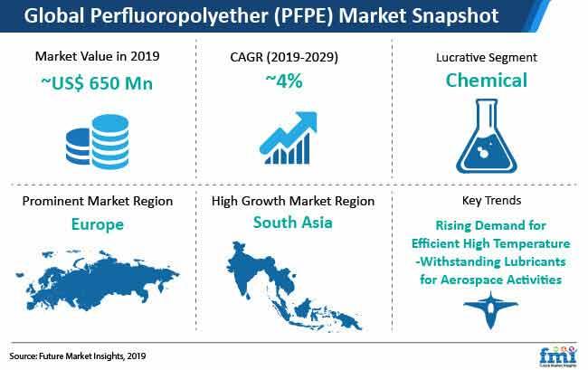 perfluoropolyether pfpe market snapshot