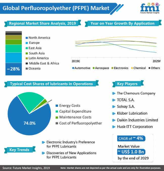 perfluoropolyether pfpe market
