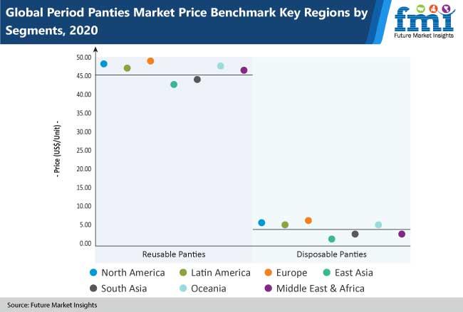 period panties market