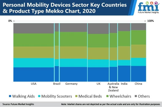 personal mobility devices sector key countries & product type mekko chart