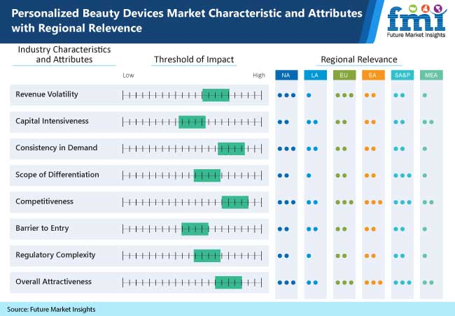 personalized beauty devices market characteristics and attributes with regional relevence