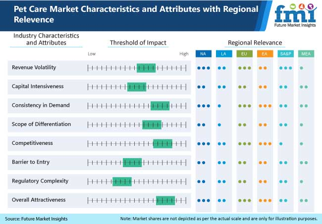 pet care market characteristics and attributes with regional relevence