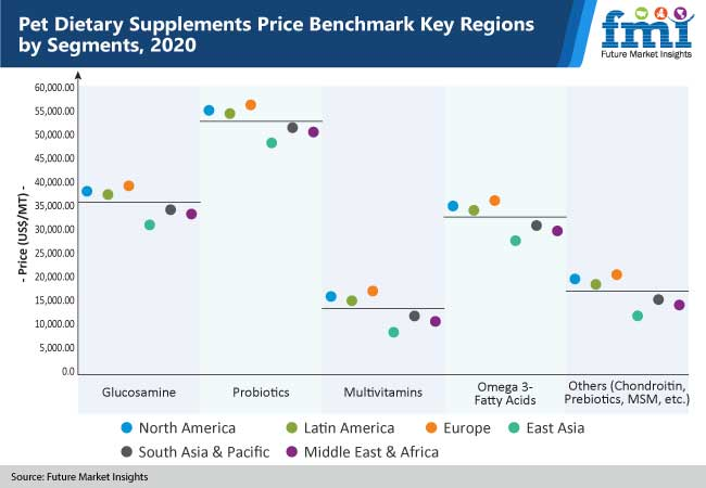 pet dietary supplements price benchmark key regions by segments
