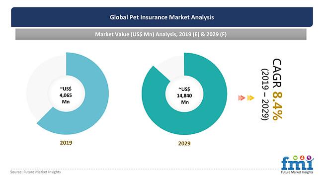 pet insurance market analysis
