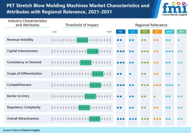 pet stretch blow molding machines market characteristics and attributes with regional relevence, 2021-2031