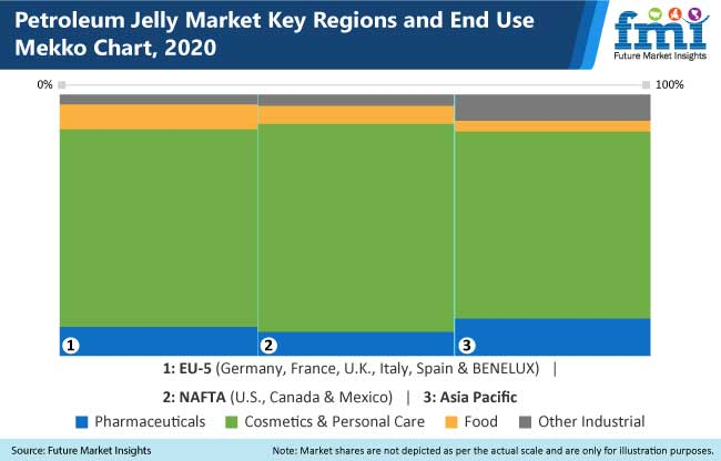 petroleum jelly market