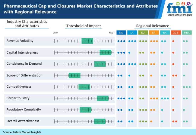 pharmaceutical cap and closures market characteristics and attributes with regional relevance