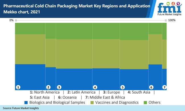 pharmaceutical cold chain packaging market key regions and application mekko chart 2021
