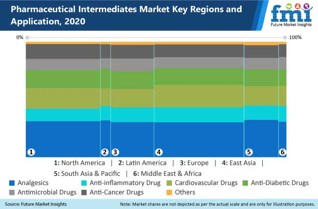 pharmaceutical intermediates market