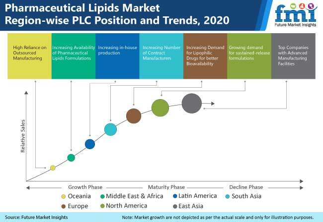 pharmaceutical lipids market region wise plc position and trends