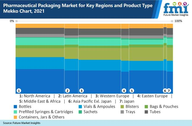 pharmaceutical packaging market for key regions and product type mekko chart, 2021
