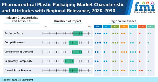 pharmaceutical plastic packaging market characteristic and attribute with regional relevance