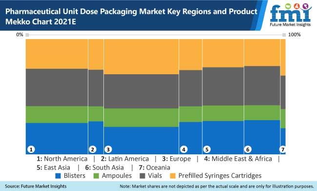 pharmaceutical unit dose packaging market key regions and product mekko chart, 2021e