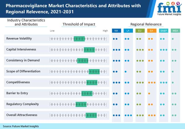 pharmacovigilance market characteristics and attributes with regional relevence, 2021-2031