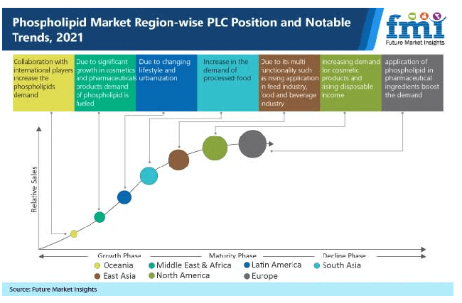 phospholipids market region wise plc position and notable trends, 2021