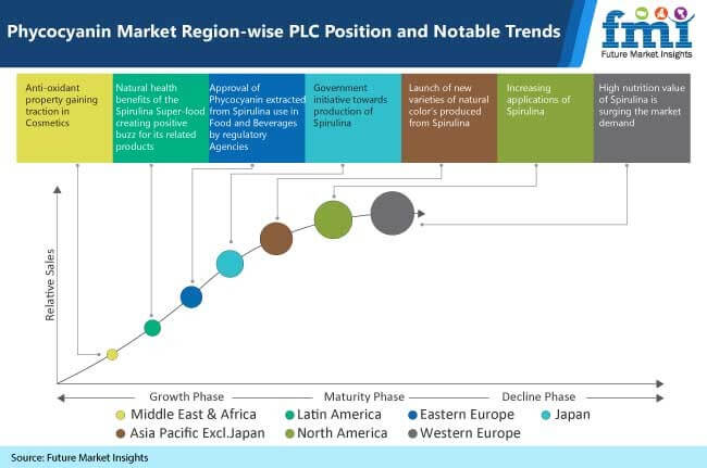 phycocyanin market region wise plc position and notable trends