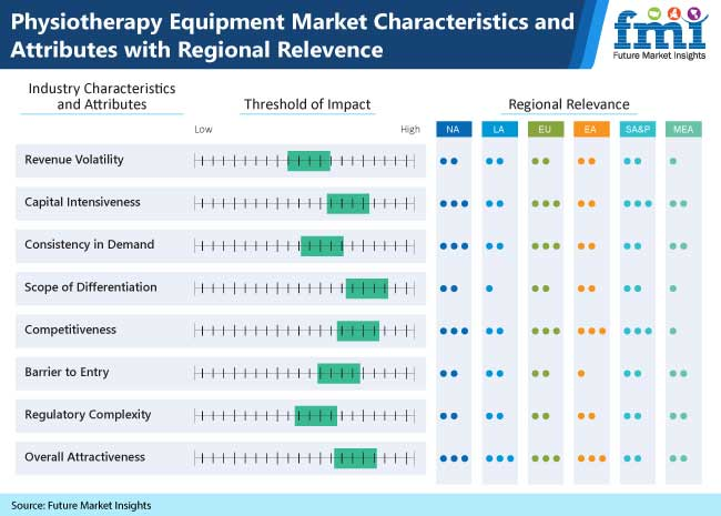 physiotherapy equipment market characteristics and attributes with regional relevence