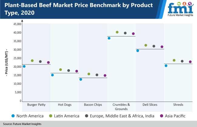 plant based beef market