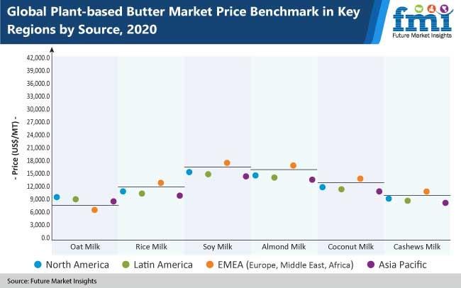plant based butter market