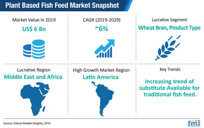 plant based fish feed market snapshot