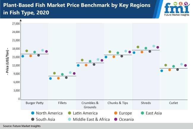 plant based fish market