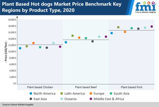 plant based hot dogs market