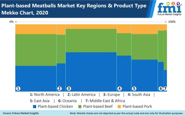 plant based meatballs market