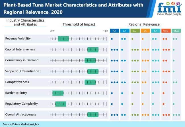 plant based tuna market