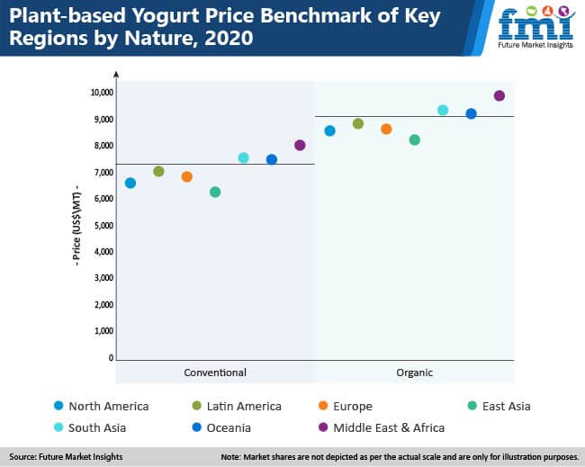 plant based yogurt market