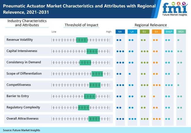pneumatic actuator market characteristics and attributes with regional relevence, 2021-2031