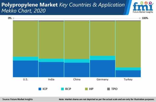 polypropylene market key countries and application mekko chart