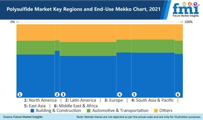 polysulfide market key regions and end use mekko chart 2021