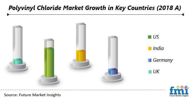 polyvinyl chloride market growth in key countries