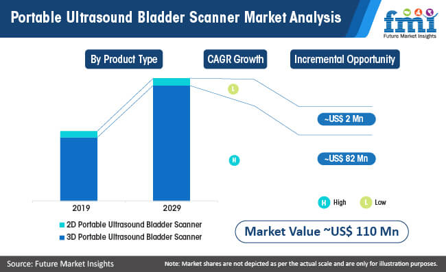 portable ultrasound bladder scanner market analysis