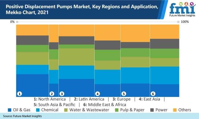 positive displacement pumps market key regions and application mekko chart, 2021