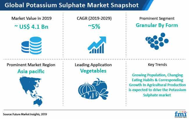 potassium sulphate market snapshot