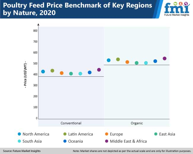 poultry feed price benchmark of key regions by nature