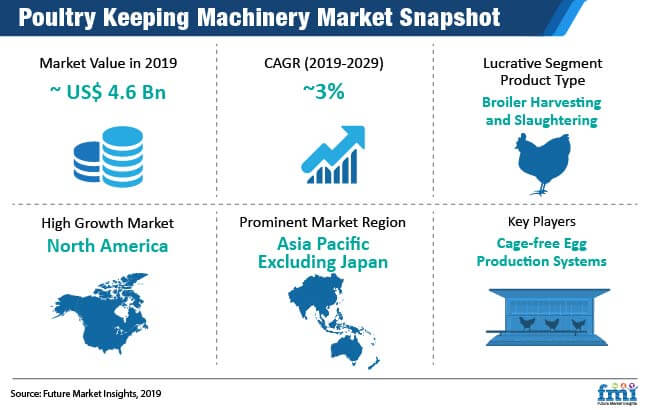 poultry keeping machinery market snapshot