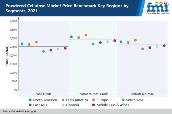 powdered cellulose market price benchmark key regions by segments, 2021