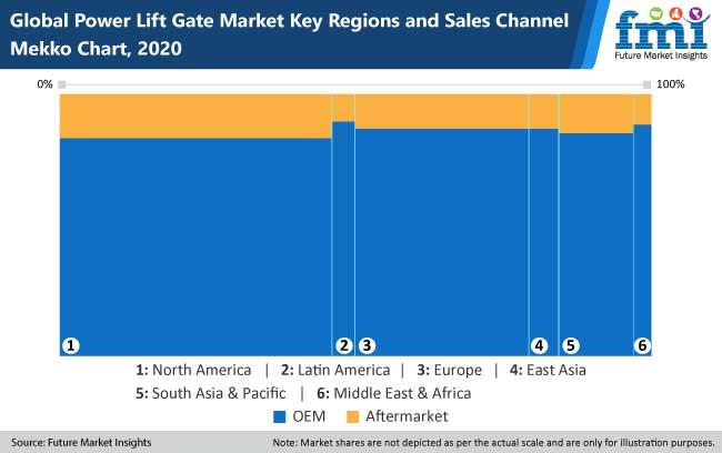 power lift gate market