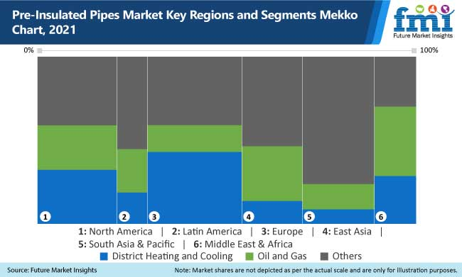 pre insulated pipes market key regions and segments mekko chart, 2021
