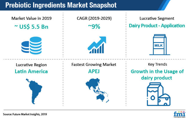 prebiotic ingredients market snapshot
