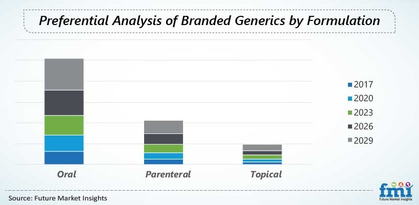 preferential analysis of branded generics by formulation