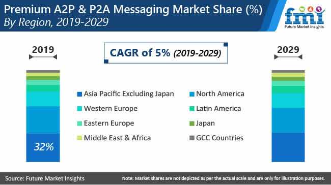 premium a2p and p2a messaging market share by region