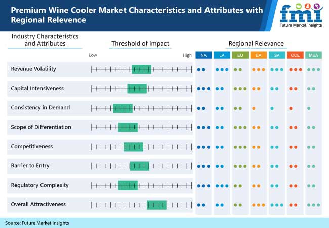 premium wine cooler market characteristics and attributes with regional relevence