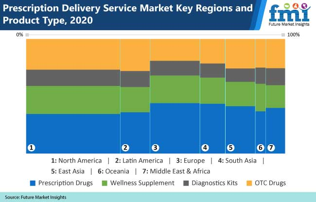 prescription delivery service market