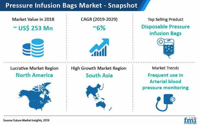 pressure infusion bags market snapshot