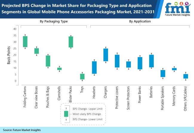 project bps change in market share for packaging type and application segments in global mobile phone accessories packaging market